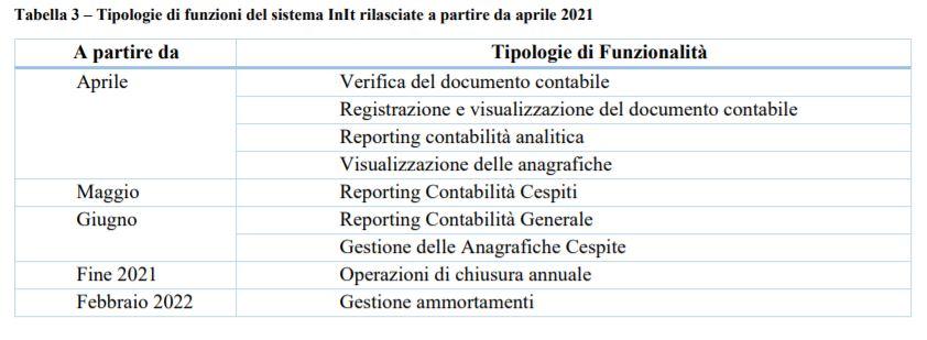 avvio di INIT dal 15 aprile 2021
